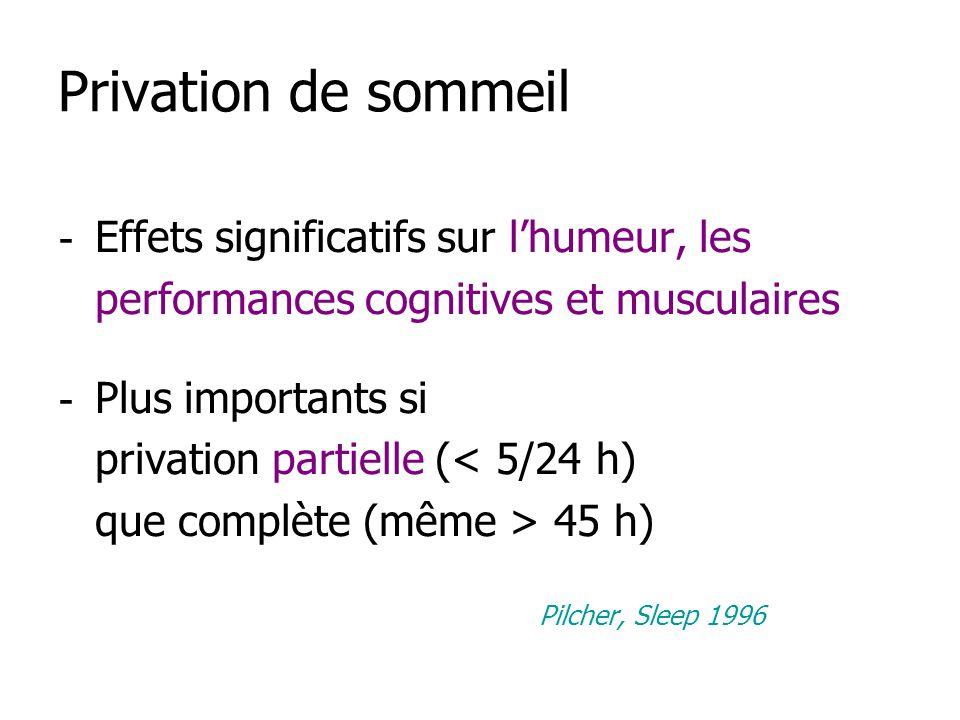 Privation de sommeil - Effets significatifs sur lhumeur, les performances cognitives et musculaires - Plus importants si privation partielle (< 5/24 h) que complète (même > 45 h) Pilcher, Sleep 1996