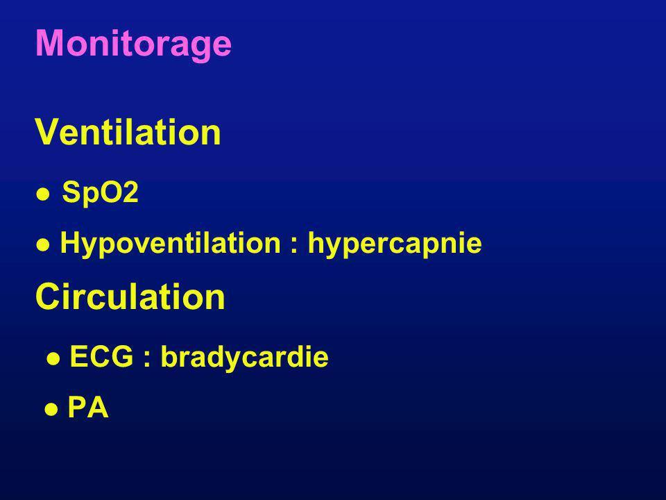 Monitorage Ventilation SpO2 Hypoventilation : hypercapnie Circulation ECG : bradycardie PA