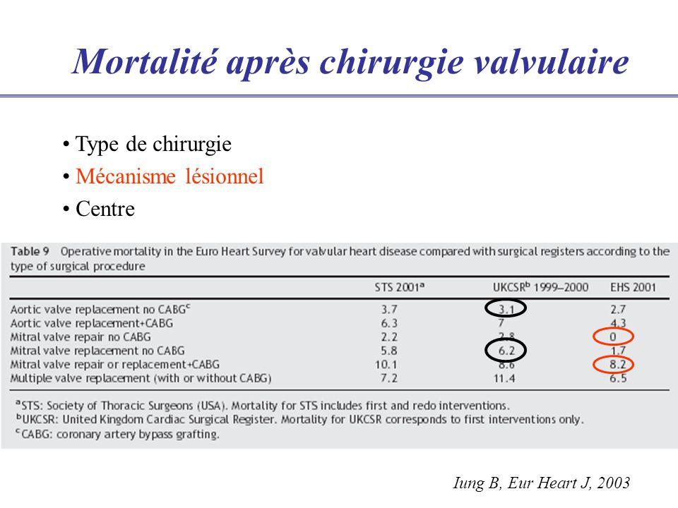 Mortalité après chirurgie valvulaire Iung B, Eur Heart J, 2003 Type de chirurgie Mécanisme lésionnel Centre