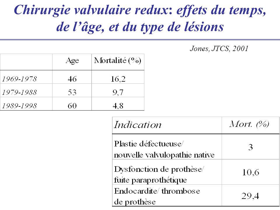 Chirurgie valvulaire redux: effets du temps, de lâge, et du type de lésions Jones, JTCS, 2001