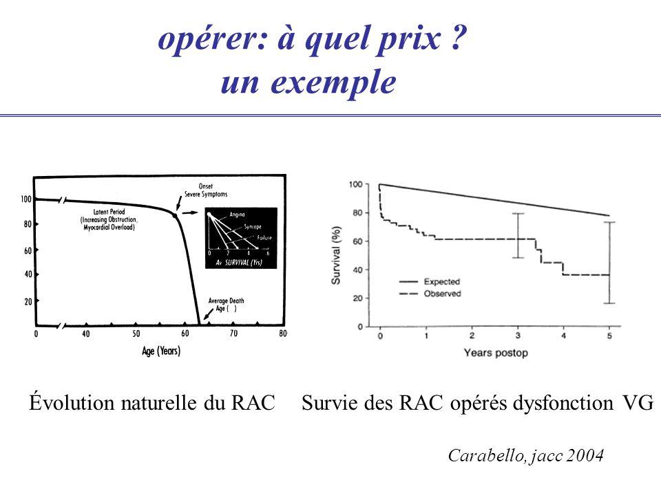opérer: à quel prix ? un exemple Évolution naturelle du RACSurvie des RAC opérés dysfonction VG Carabello, jacc 2004