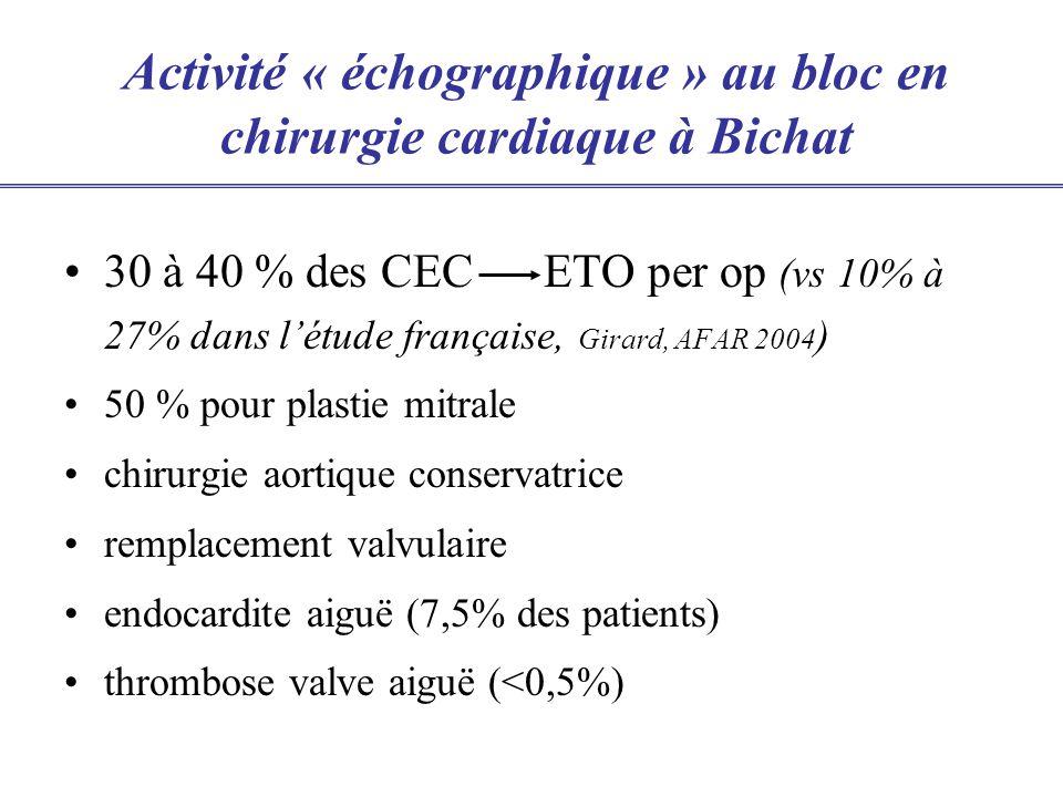Activité « échographique » au bloc en chirurgie cardiaque à Bichat 30 à 40 % des CEC ETO per op (vs 10% à 27% dans létude française, Girard, AFAR 2004