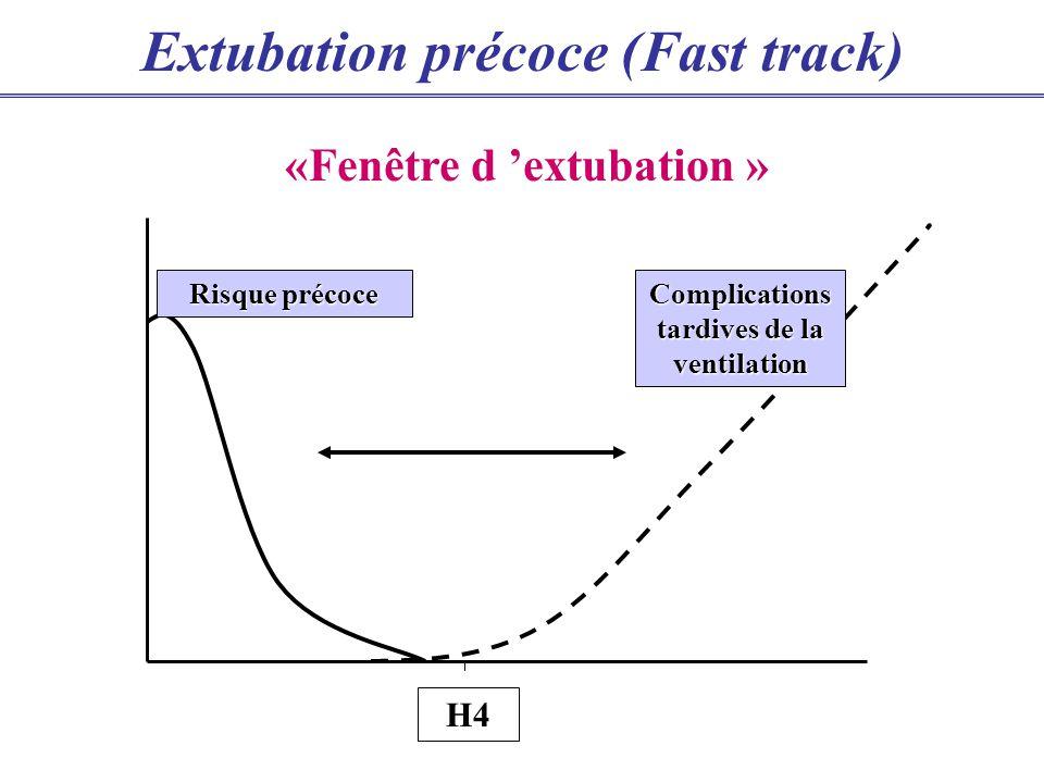 H4 Risque précoce «Fenêtre d extubation » Complications tardives de la ventilation Extubation précoce (Fast track)