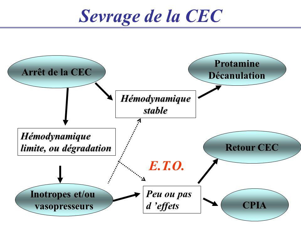 Sevrage de la CEC Arrêt de la CEC Hémodynamique stable Hémodynamique limite, ou dégradation Inotropes et/ou vasopresseurs Peu ou pas d effets CPIA Retour CEC Protamine Décanulation E.T.O.