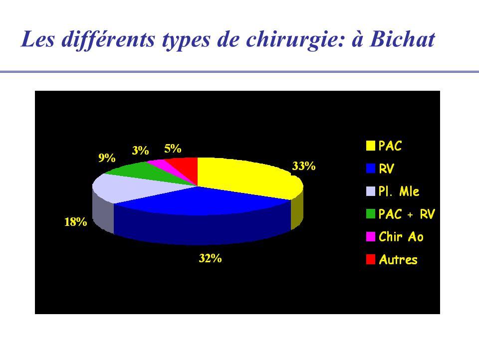 Les différents types de chirurgie cardiaque de ladulte Programmé Semi urgent (10-13%) Urgent (1-4%) Avec ou sans CEC (13% des PAC)