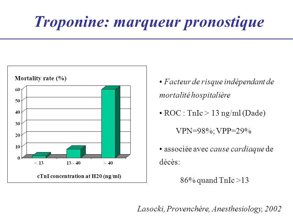 Troponine: marqueur pronostique Mortality rate (%) cTnI concentration at H20 (ng/ml) Facteur de risque indépendant de mortalité hospitalière ROC : TnIc > 13 ng/ml (Dade) VPN=98%; VPP=29% associée avec cause cardiaque de décès: 86% quand TnIc >13 Lasocki, Provenchère, Anesthesiology, 2002