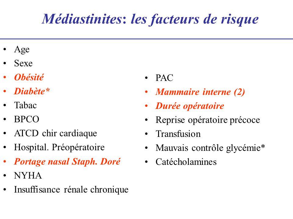 Médiastinites: les facteurs de risque Age Sexe Obésité Diabète* Tabac BPCO ATCD chir cardiaque Hospital. Préopératoire Portage nasal Staph. Doré NYHA