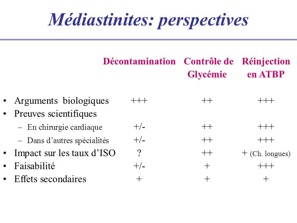 Médiastinites: perspectives Décontamination Contrôle deRéinjection Glycémieen ATBP Arguments biologiques++++++++ Preuves scientifiques –En chirurgie c