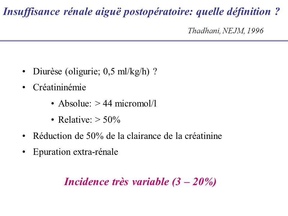 Insuffisance rénale aiguë postopératoire: quelle définition ? Diurèse (oligurie; 0,5 ml/kg/h) ? Créatininémie Absolue: > 44 micromol/l Relative: > 50%