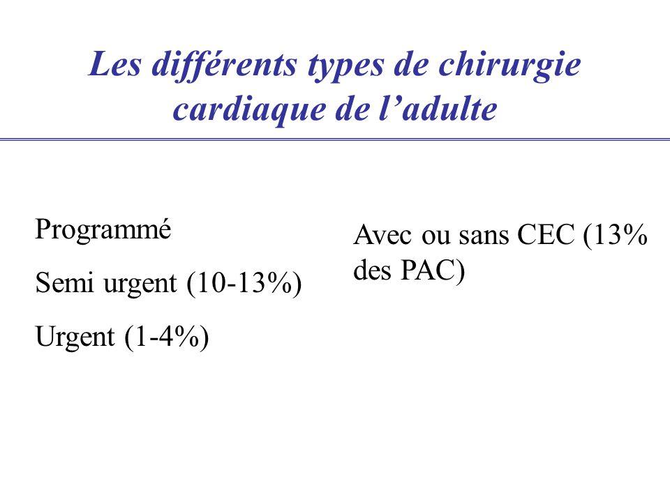 Ce qui reste vrai: chirurgie à haut risque de morbi-mortalité (>2%) Ce qui change: lépidémiologie des malades Chirurgie cardiaque en 2005