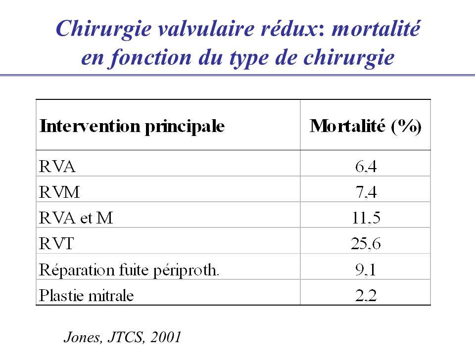 Chirurgie valvulaire rédux: mortalité en fonction du type de chirurgie Jones, JTCS, 2001