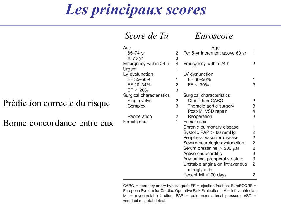 Les principaux scores Prédiction correcte du risque Bonne concordance entre eux Score de Tu Euroscore