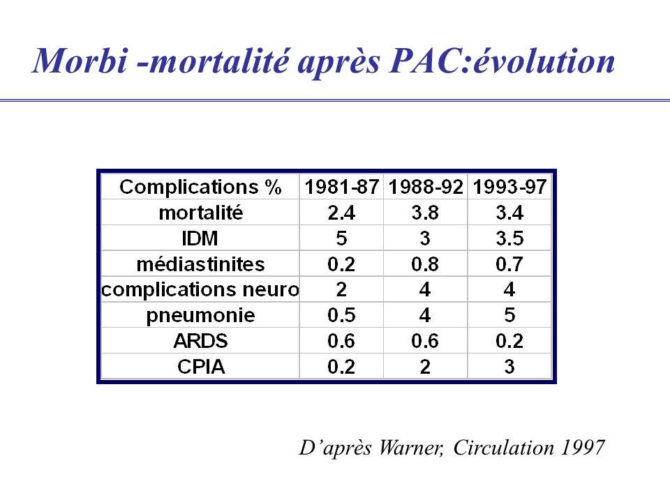 Morbi -mortalité après PAC:évolution Daprès Warner, Circulation 1997