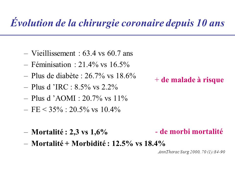 Évolution de la chirurgie coronaire depuis 10 ans –Vieillissement : 63.4 vs 60.7 ans –Féminisation : 21.4% vs 16.5% –Plus de diabète : 26.7% vs 18.6% –Plus d IRC : 8.5% vs 2.2% –Plus d AOMI : 20.7% vs 11% –FE < 35% : 20.5% vs 10.4% –Mortalité : 2,3 vs 1,6% –Mortalité + Morbidité : 12.5% vs 18.4% AnnThorac Surg 2000, 70 (1):84-90 + de malade à risque - de morbi mortalité