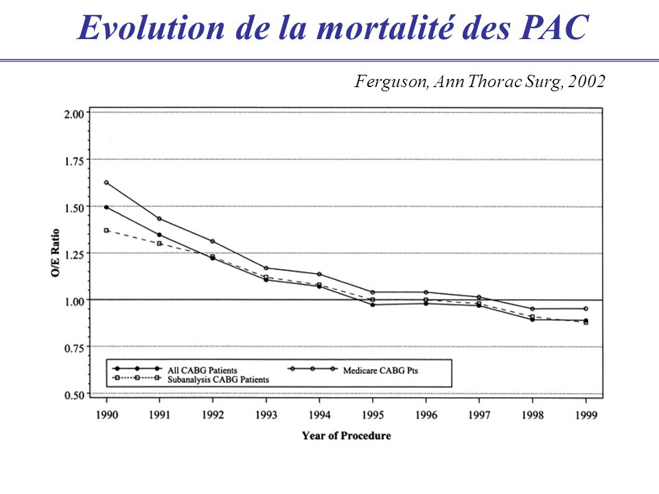 Evolution de la mortalité des PAC Ferguson, Ann Thorac Surg, 2002