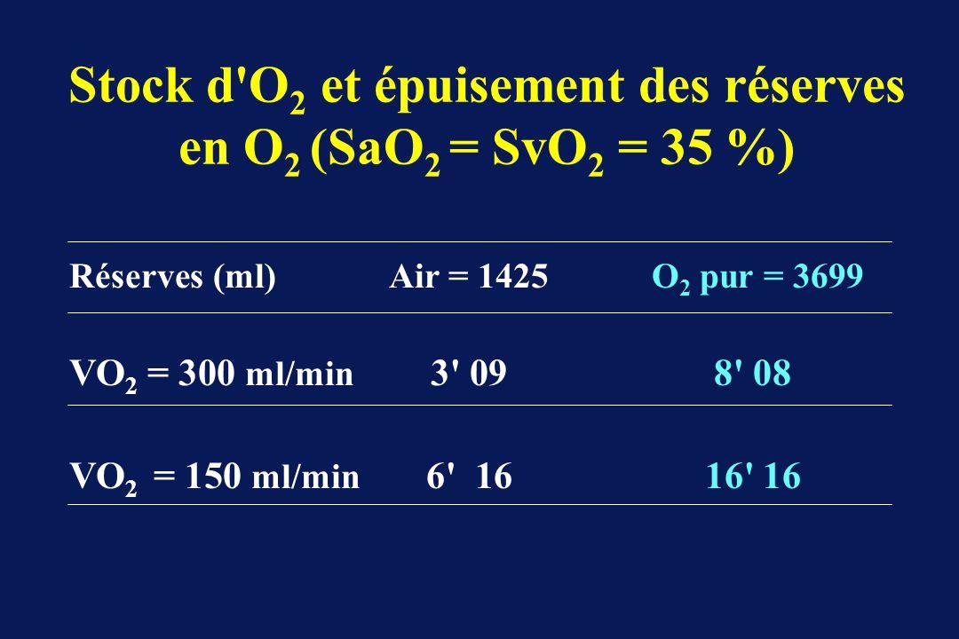 Stock d'O 2 et épuisement des réserves en O 2 (SaO 2 = SvO 2 = 35 %) Réserves (ml)Air = 1425 O 2 pur = 3699 VO 2 = 300 ml/min 3' 098' 08 VO 2 = 150 ml