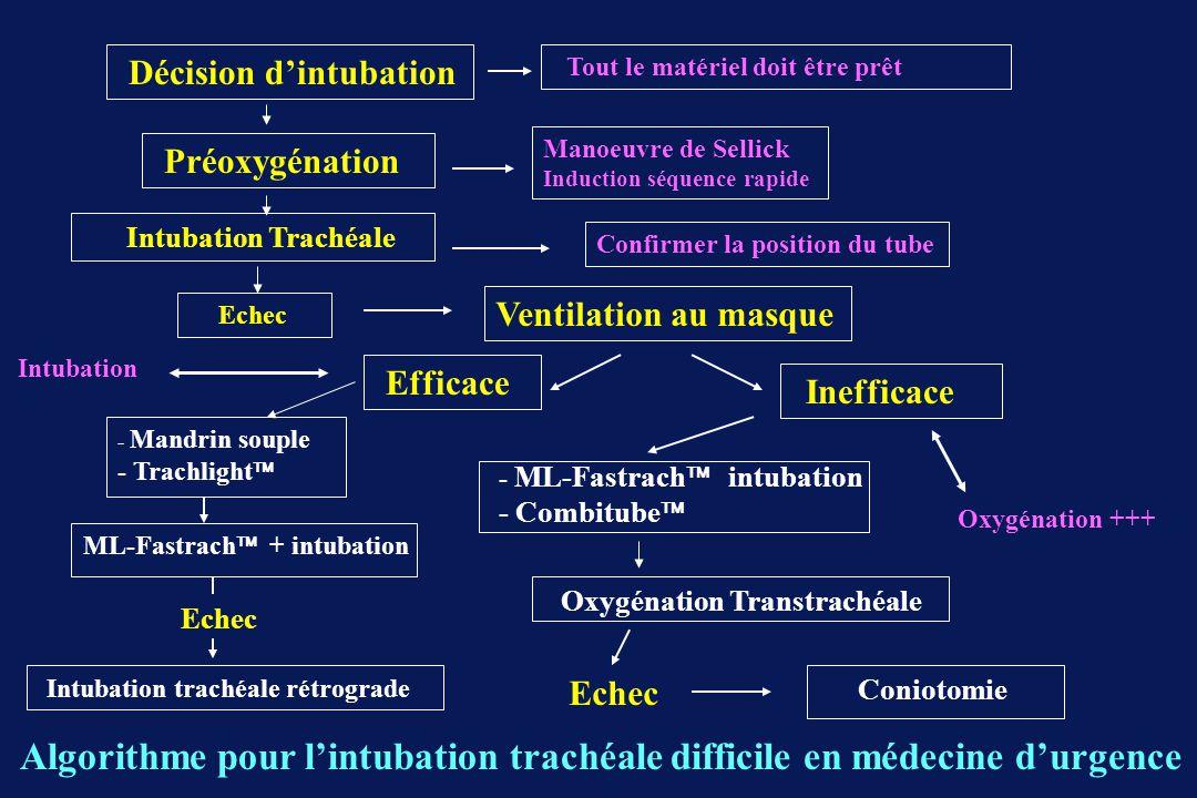 Décision dintubation Tout le matériel doit être prêt Préoxygénation Manoeuvre de Sellick Induction séquence rapide Intubation Trachéale Confirmer la position du tube Echec Ventilation au masque Efficace Inefficace - Mandrin souple - Trachlight Echec Intubation trachéale rétrograde - ML-Fastrach intubation - Combitube Oxygénation Transtrachéale Oxygénation +++ Echec Coniotomie Algorithme pour lintubation trachéale difficile en médecine durgence ML-Fastrach + intubation Intubation