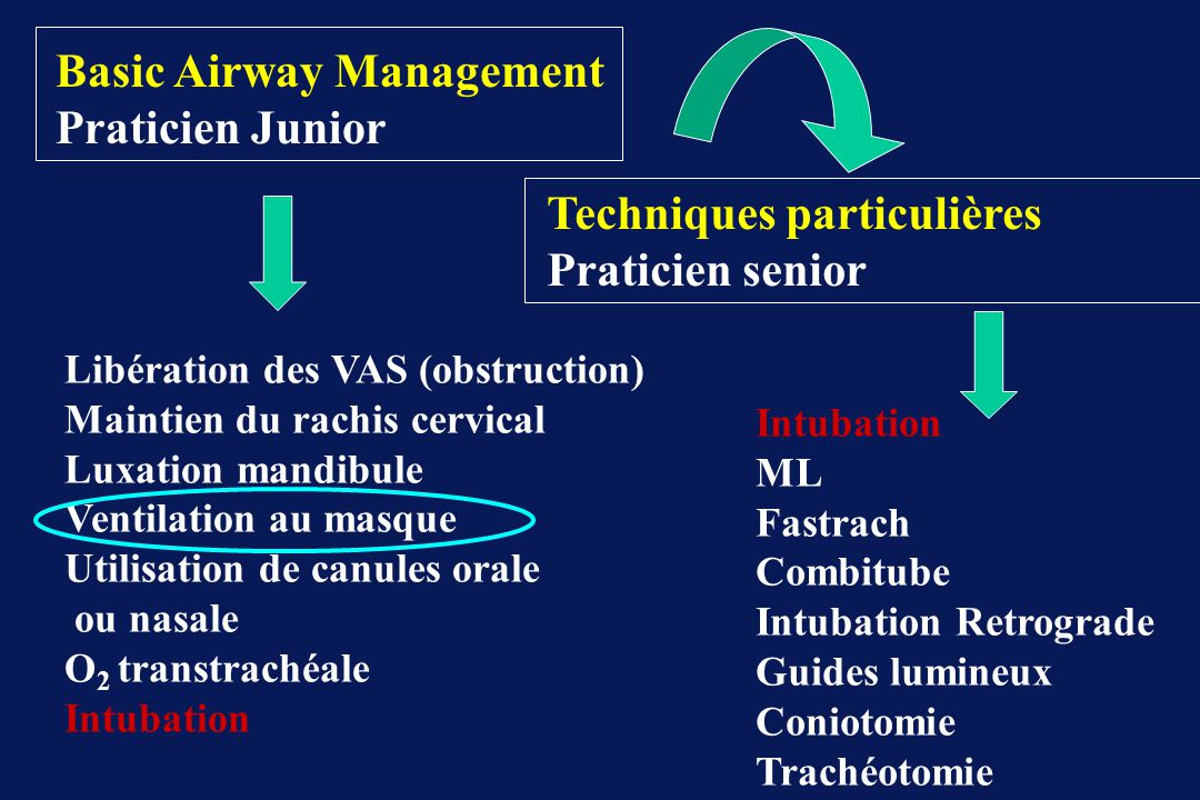 Basic Airway Management Praticien Junior Techniques particulières Praticien senior Libération des VAS (obstruction) Maintien du rachis cervical Luxati