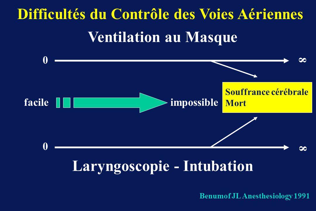 0 0 8 8 Ventilation au Masque Laryngoscopie - Intubation facileimpossible Souffrance cérébrale Mort Benumof JL Anesthesiology 1991 Difficultés du Cont