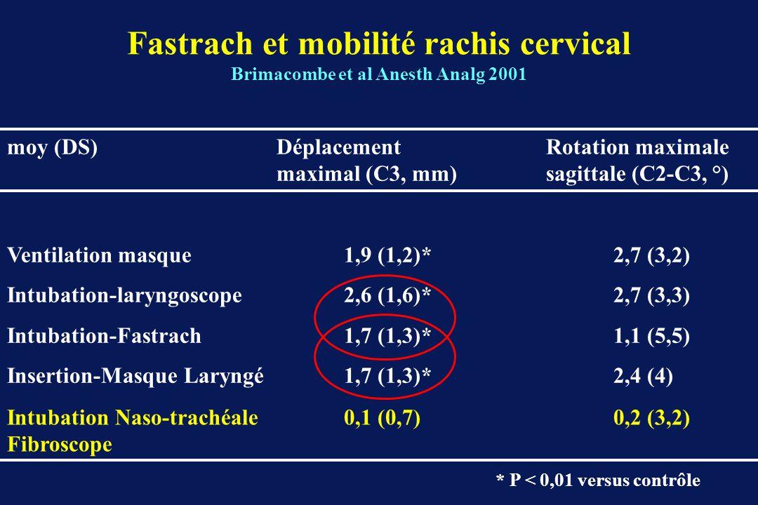 Fastrach et mobilité rachis cervical Brimacombe et al Anesth Analg 2001 moy (DS)Déplacement Rotation maximale maximal (C3, mm) sagittale (C2-C3, °) Ventilation masque1,9 (1,2)*2,7 (3,2) Intubation-laryngoscope2,6 (1,6)*2,7 (3,3) Intubation-Fastrach1,7 (1,3)*1,1 (5,5) Insertion-Masque Laryngé1,7 (1,3)*2,4 (4) * P < 0,01 versus contrôle Intubation Naso-trachéale 0,1 (0,7)0,2 (3,2) Fibroscope