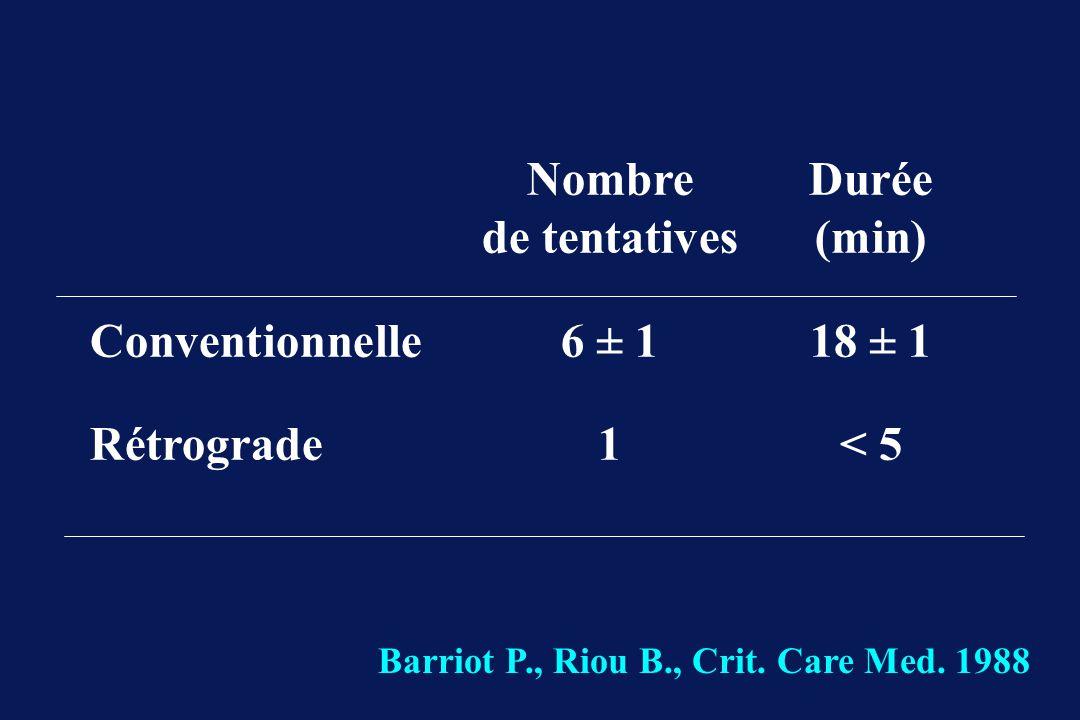 Nombre Durée de tentatives(min) Conventionnelle6 ± 118 ± 1 Rétrograde1< 5 Barriot P., Riou B., Crit. Care Med. 1988