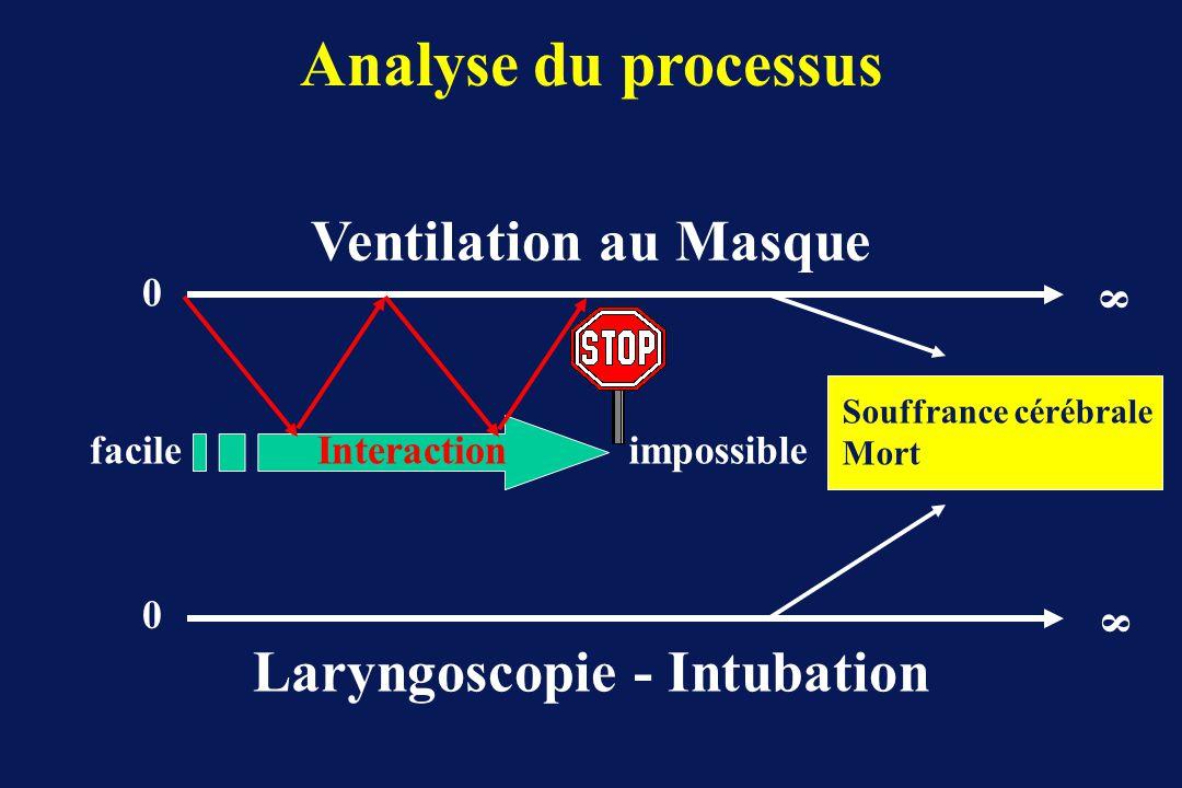 0 0 8 8 Ventilation au Masque Laryngoscopie - Intubation facileimpossible Interaction Souffrance cérébrale Mort Analyse du processus