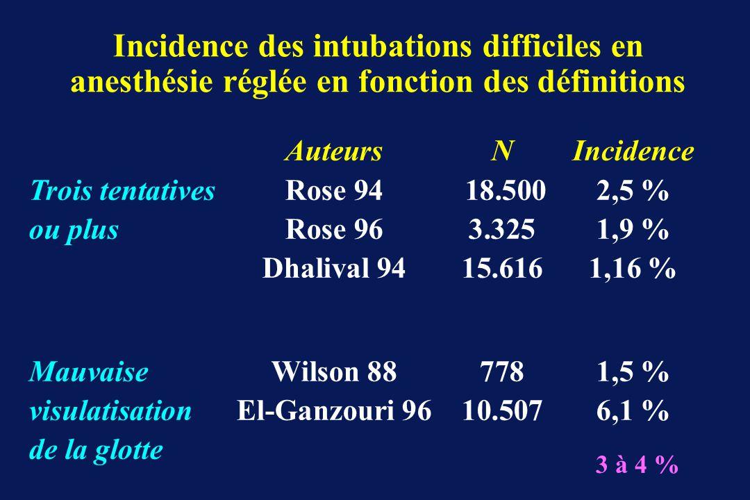 Incidence des intubations difficiles en anesthésie réglée en fonction des définitions AuteursNIncidence Trois tentativesRose 94 18.5002,5 % ou plusRos