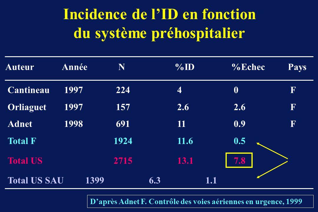 Incidence de lID en fonction du système préhospitalier Daprès Adnet F. Contrôle des voies aériennes en urgence, 1999 AuteurAnnéeN%ID%EchecPays Cantine