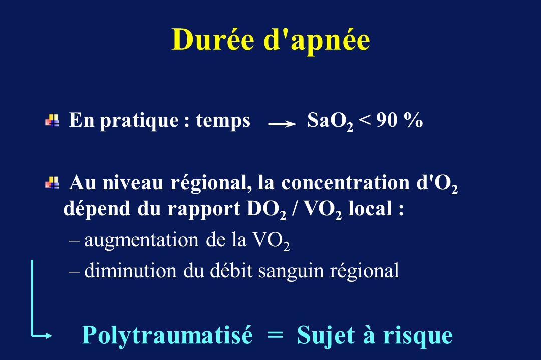 Durée d apnée En pratique : temps SaO 2 < 90 % Au niveau régional, la concentration d O 2 dépend du rapport DO 2 / VO 2 local : –augmentation de la VO 2 –diminution du débit sanguin régional Polytraumatisé = Sujet à risque