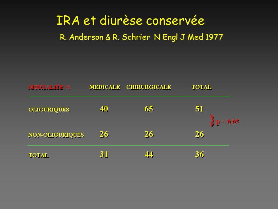 IRA et diurèse conservée R. Anderson & R. Schrier N Engl J Med 1977