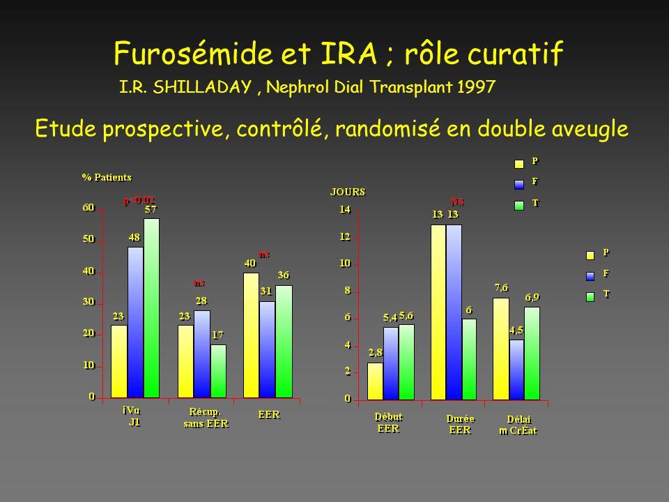 Furosémide et IRA ; rôle curatif I.R. SHILLADAY, Nephrol Dial Transplant 1997 Etude prospective, contrôlé, randomisé en double aveugle