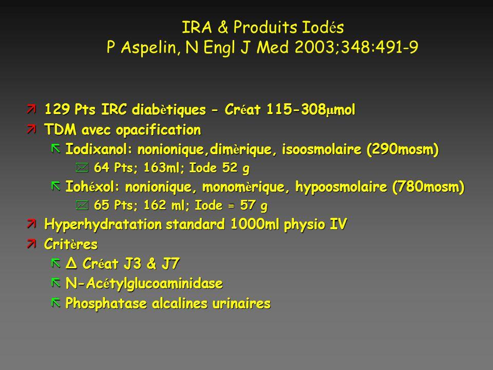 IRA & Produits Iod é s P Aspelin, N Engl J Med 2003;348:491-9 129 Pts IRC diab è tiques - Cr é at 115-308 µ mol 129 Pts IRC diab è tiques - Cr é at 11