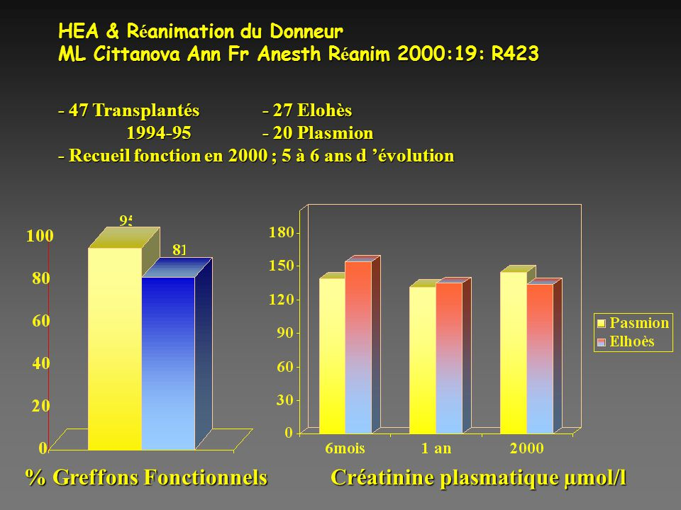 HEA & R é animation du Donneur ML Cittanova Ann Fr Anesth R é anim 2000:19: R423 - 47 Transplantés- 27 Elohès 1994-95- 20 Plasmion - Recueil fonction