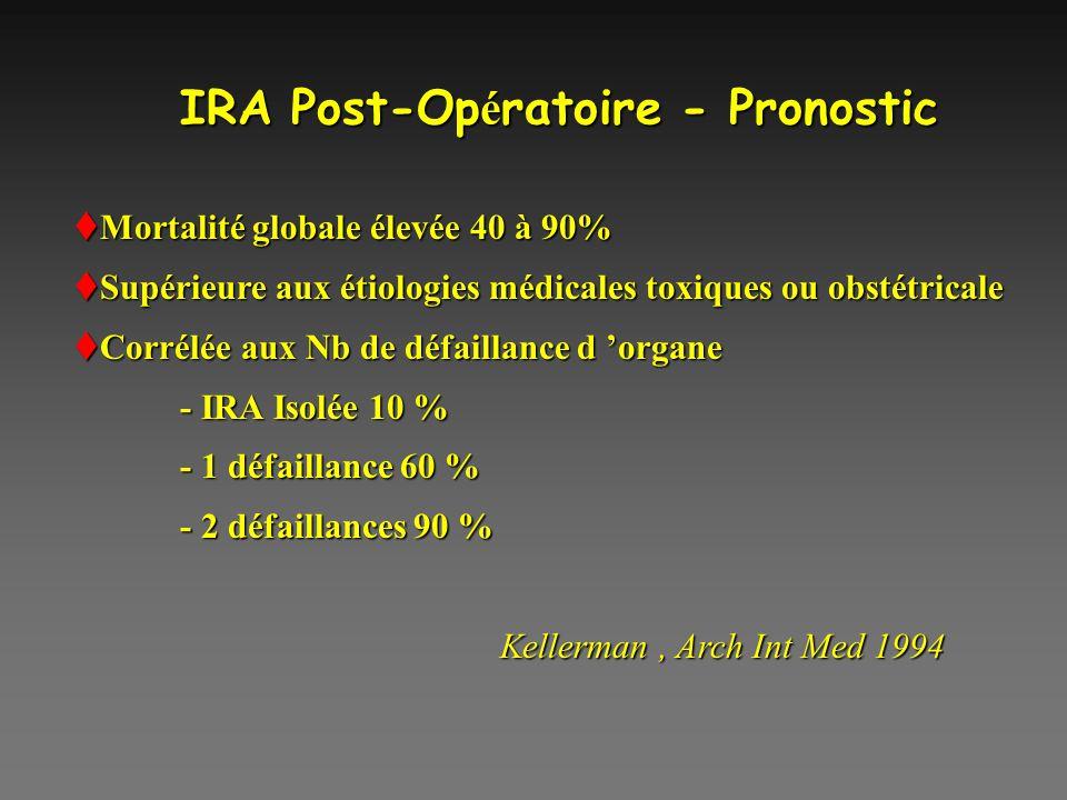 IRA Post-Op é ratoire - Pronostic Mortalité globale élevée 40 à 90% Mortalité globale élevée 40 à 90% Supérieure aux étiologies médicales toxiques ou