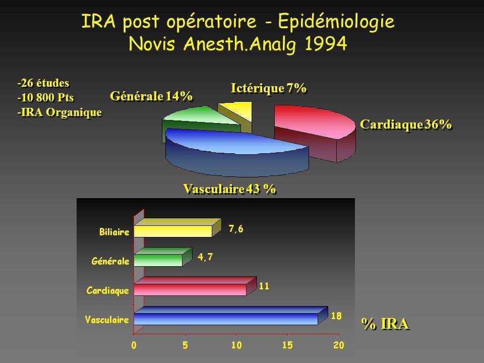 IRA Post-opératoire ; Epidémiologie âNovis; Anesth Analg 1994 âFacteurs de risque 3IRC préexistante +++ 3Urgence; Hémorragie 3Age (DFG diminue de 0,75 ml/min/an après 30 ans) 3Sepsis 3Choc et Insuffisance cardiaque 3Diabète 3IEC, AINS, Iode, Aminosides