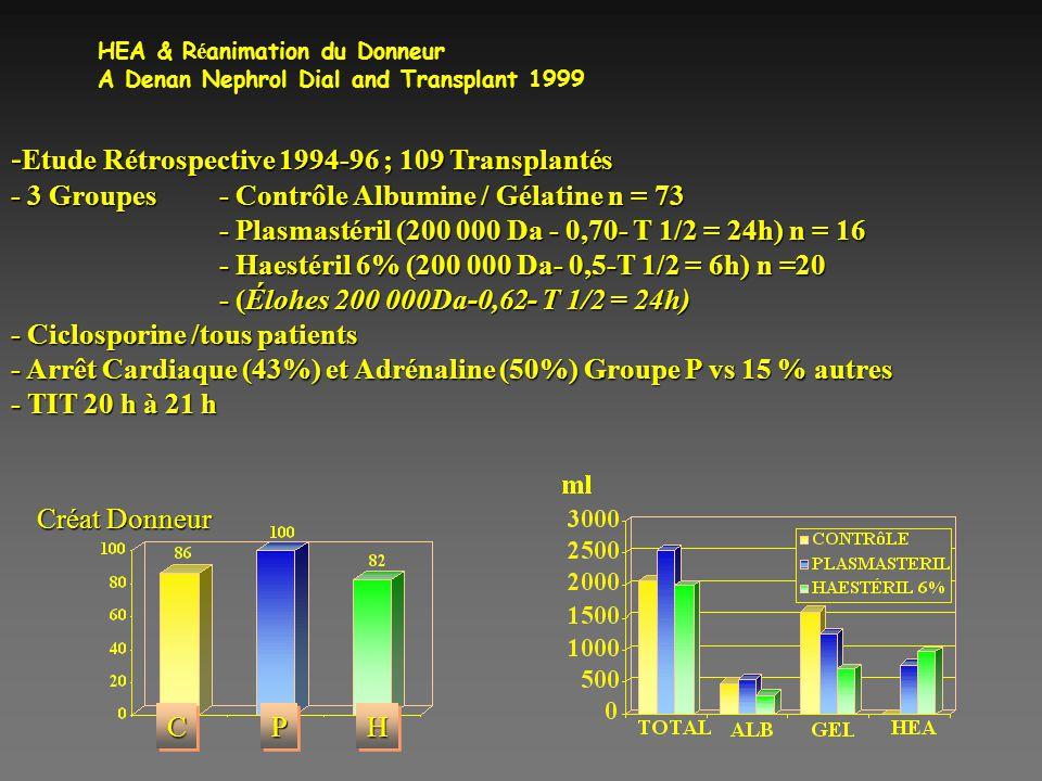 HEA & R é animation du Donneur A Denan Nephrol Dial and Transplant 1999 - Etude Rétrospective 1994-96 ; 109 Transplantés - 3 Groupes- Contrôle Albumin
