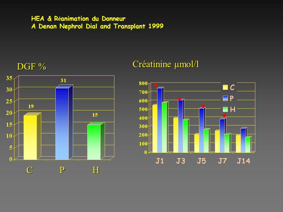 HEA & R é animation du Donneur A Denan Nephrol Dial and Transplant 1999 DGF % CPH Créatinine µmol/l