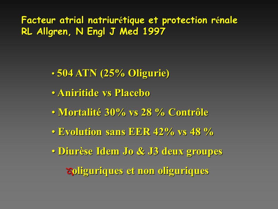Facteur atrial natriur é tique et protection r é nale RL Allgren, N Engl J Med 1997 504 ATN (25% Oligurie) 504 ATN (25% Oligurie) Aniritide vs Placebo