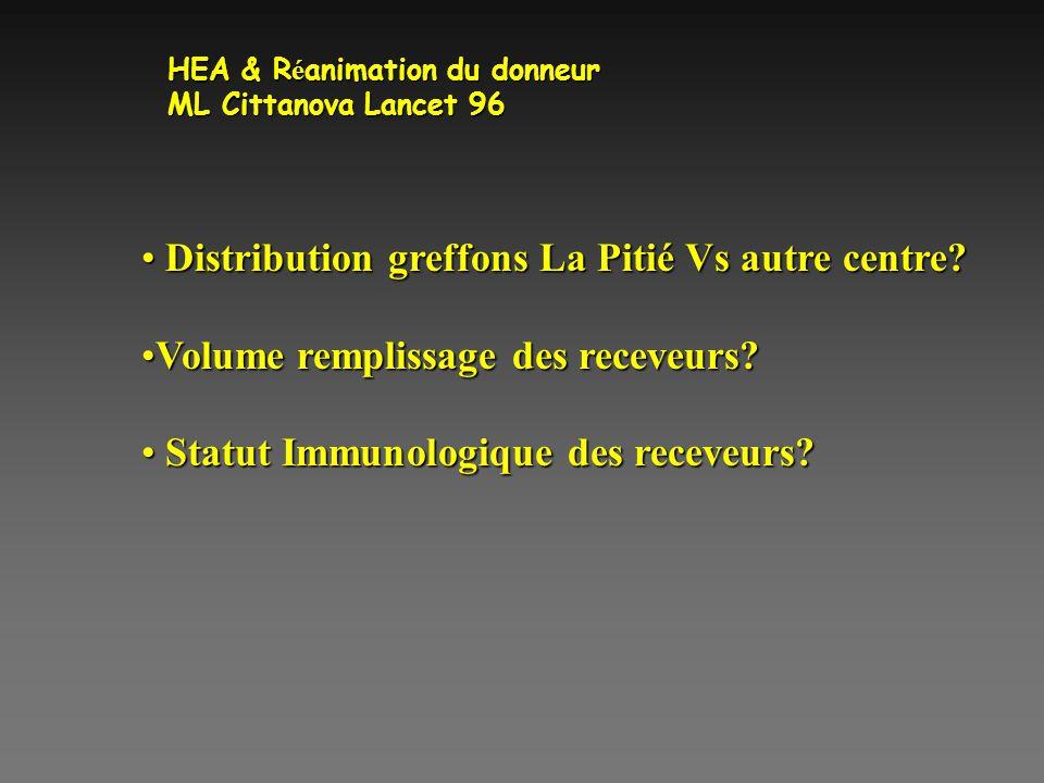 HEA & R é animation du donneur ML Cittanova Lancet 96 Distribution greffons La Pitié Vs autre centre? Distribution greffons La Pitié Vs autre centre?