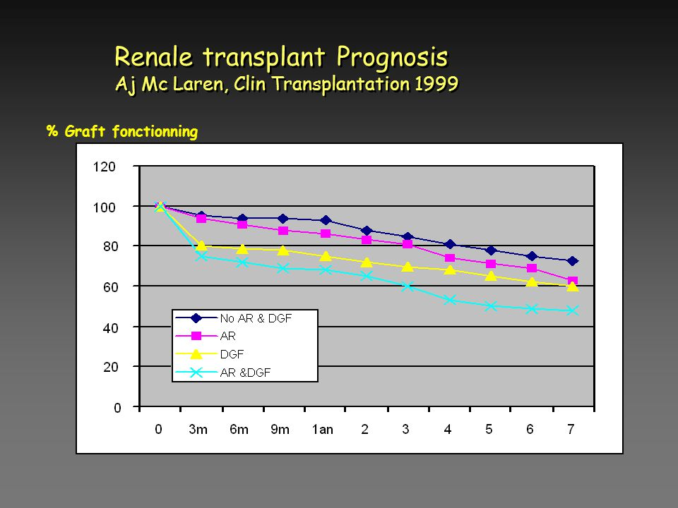 Renale transplant Prognosis Aj Mc Laren, Clin Transplantation 1999 % Graft fonctionning