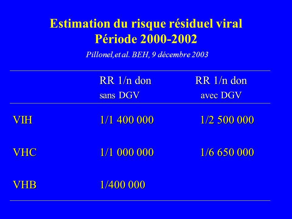Estimation du risque résiduel viral Période 2000-2002 Pillonel,et al. BEH, 9 décembre 2003 1/400 000 VHB 1/6 650 000 1/1 000 000 VHC 1/2 500 000 1/1 4
