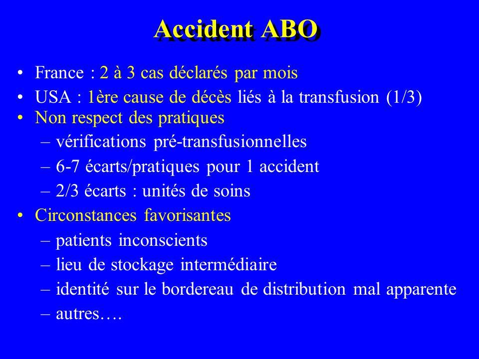 Accident ABO France : 2 à 3 cas déclarés par mois USA : 1ère cause de décès liés à la transfusion (1/3) Non respect des pratiques –vérifications pré-t