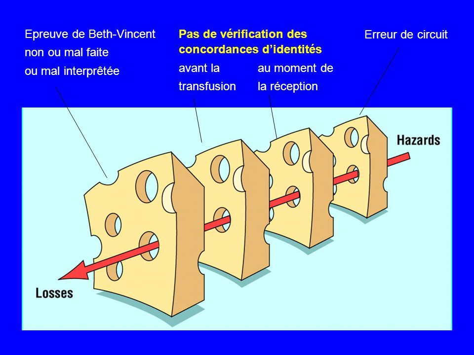 Erreur de circuit Pas de vérification des concordances didentités avant laau moment de transfusion la réception Epreuve de Beth-Vincent non ou mal fai