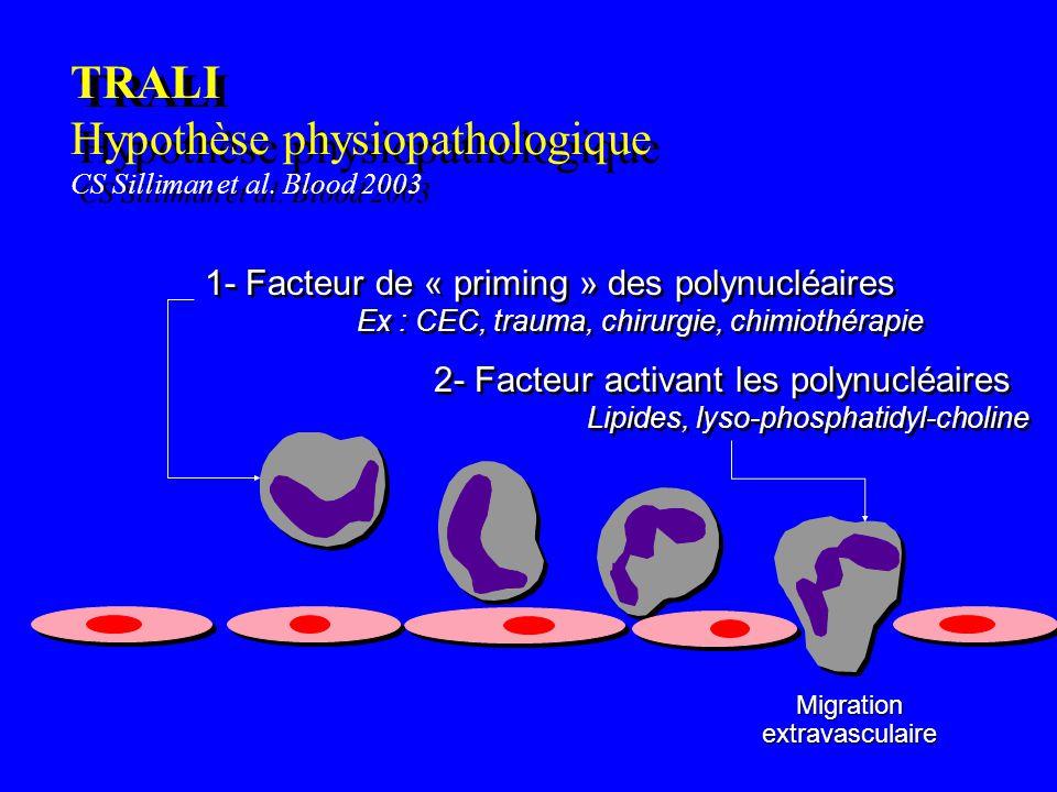 TRALI Hypothèse physiopathologique CS Silliman et al. Blood 2003 Migrationextravasculaire 1- Facteur de « priming » des polynucléaires Ex : CEC, traum