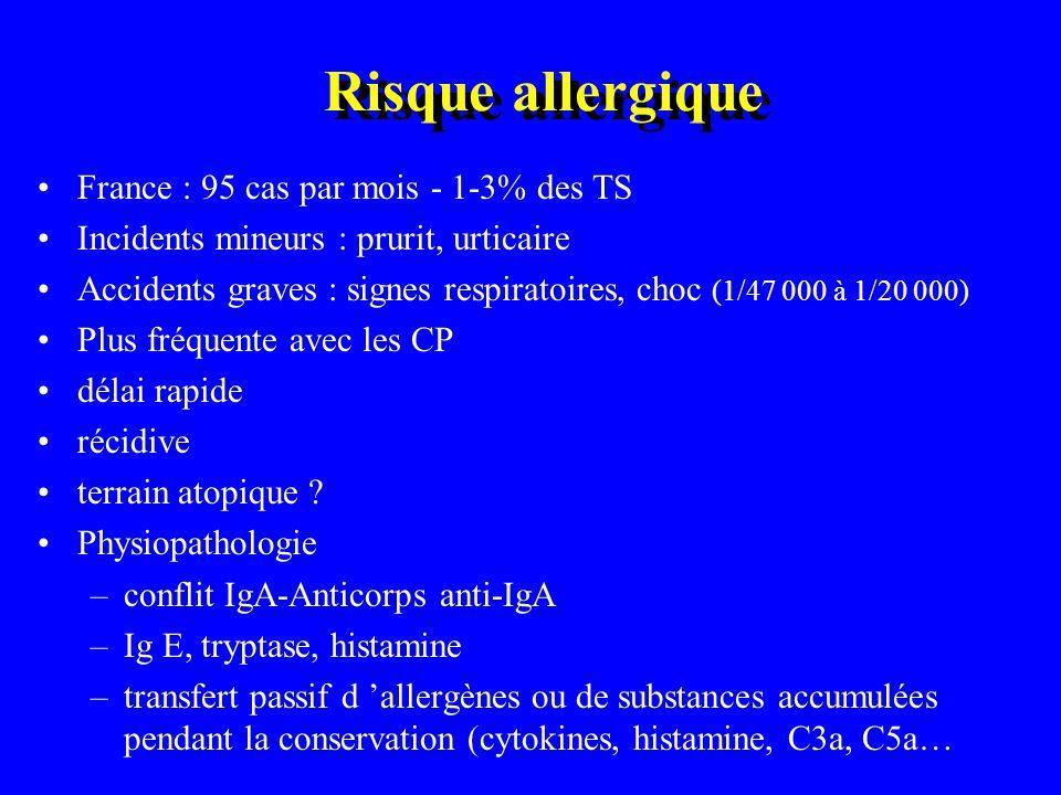 Risque allergique France : 95 cas par mois - 1-3% des TS Incidents mineurs : prurit, urticaire Accidents graves : signes respiratoires, choc (1/47 000