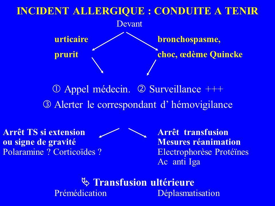 INCIDENT ALLERGIQUE : CONDUITE A TENIR Devant urticaire bronchospasme, prurit choc, œdème Quincke Appel médecin. Surveillance +++ Alerter le correspon