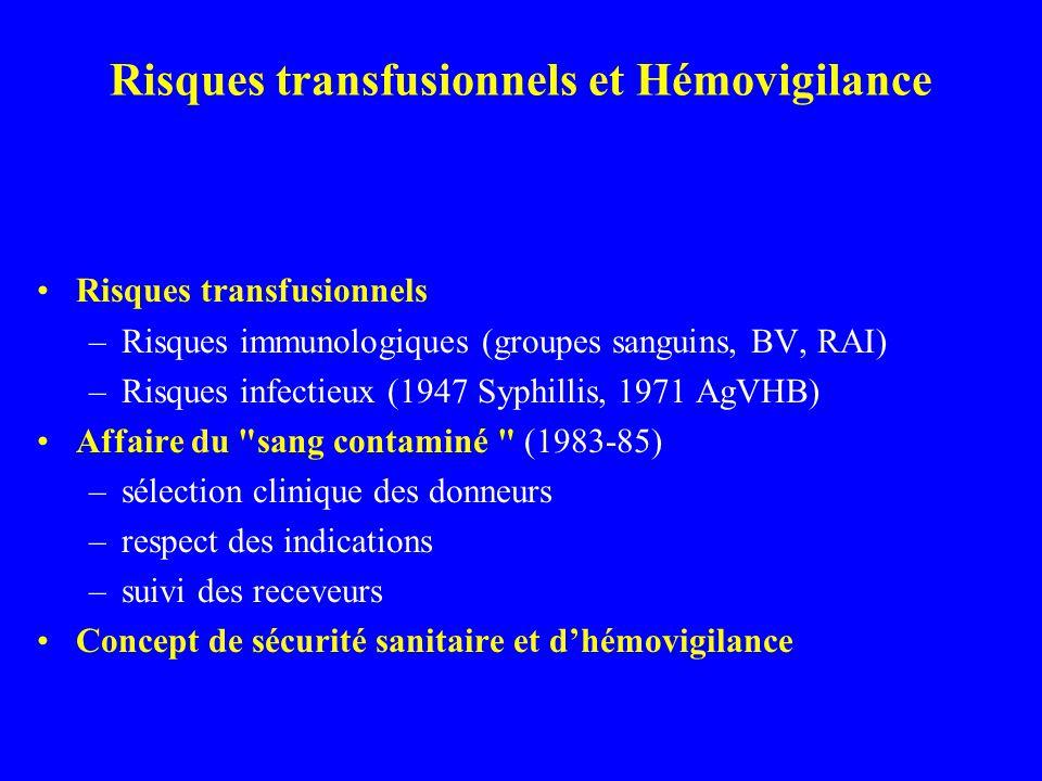 Risques transfusionnels et Hémovigilance Risques transfusionnels –Risques immunologiques (groupes sanguins, BV, RAI) –Risques infectieux (1947 Syphill