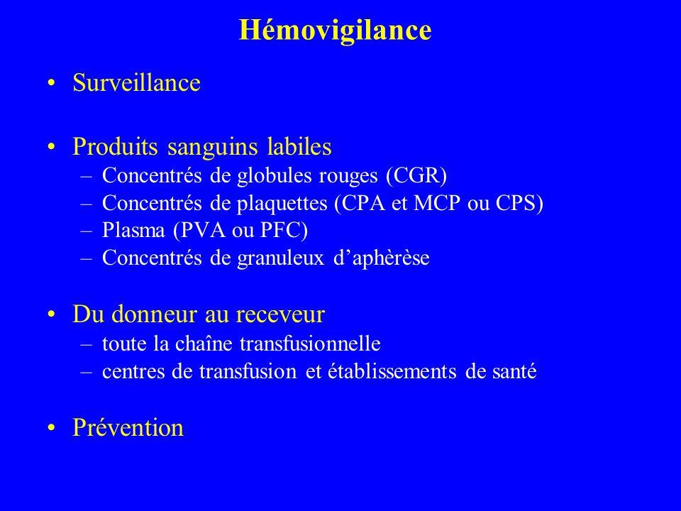 Hémovigilance Surveillance Produits sanguins labiles –Concentrés de globules rouges (CGR) –Concentrés de plaquettes (CPA et MCP ou CPS) –Plasma (PVA o