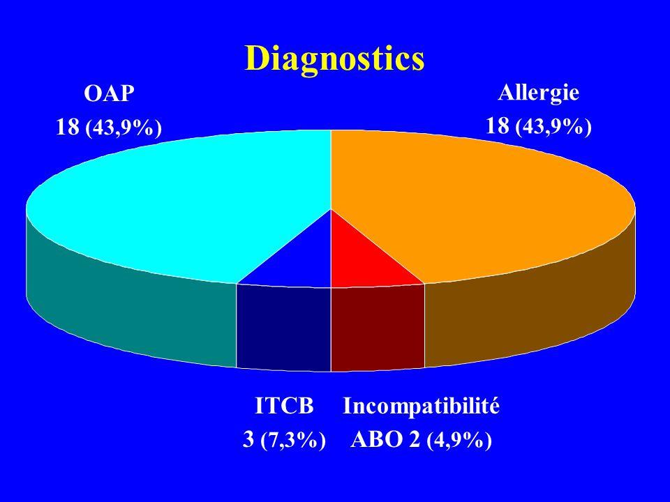 Diagnostics Incompatibilité ABO 2 (4,9%) ITCB 3 (7,3%) Allergie 18 (43,9%) OAP 18 (43,9%)