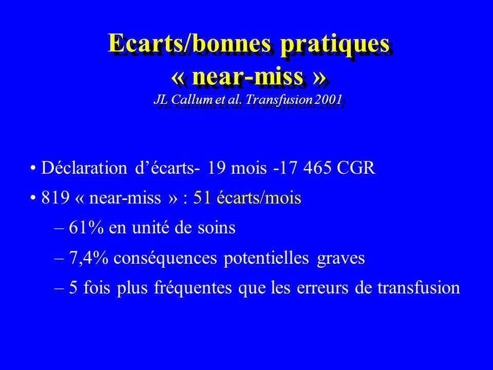 Ecarts/bonnes pratiques « near-miss » JL Callum et al. Transfusion 2001 Déclaration décarts- 19 mois -17 465 CGR 819 « near-miss » : 51 écarts/mois –